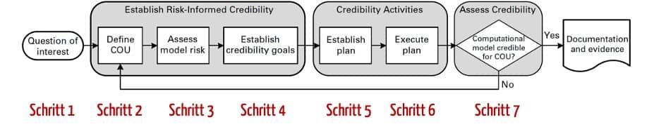 """Prozessdiagramm: Die ASME nennt den Hersteller die Schritte, die sie durchlaufen sollten, wenn sie die """"Glaubwürdigkeit"""" ihres Modells nachweisen wollen."""