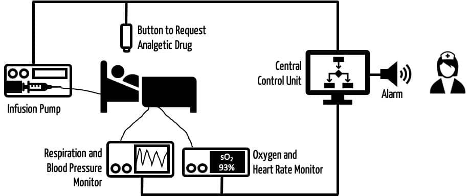"""Schematische Zeichnung, die ein autonomes System für die Schmerzmittelbehandlung zeigt. Es besteht aus einem Patient, mehreren Monitoren, einer Infusionspumpe, einem Knopf, mit dem der Patient mehr Schmerzmittel """"beantragen"""" kann sowie einer zentralen Steuereinheit, die auch Alarme auslösen kann."""