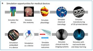 Abb. : Die FDA sieht eine Vielzahl von Einsatzgebieten für das Computer-based Modeling und die Simulation.