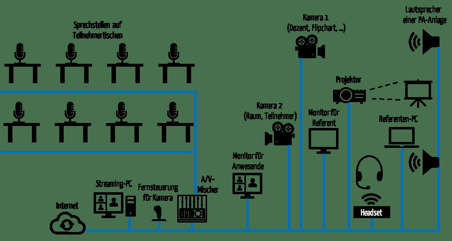 Schematische Zeichnung, die die Technik für Hybrid-Seminare und andere Hybrid-Veranstaltungen zeigt. Diese ist aufwendig und komplex. Die Komponenten sind über die grün dargestellten Audio- und Videokabel (u.a. HDMI, SDI, Ethernet) verbunden.