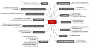 Mindmap, der die Struktur des Anhangs A der ISO 27001 zeigt
