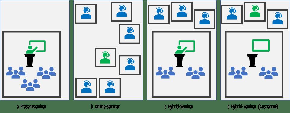 Schematische Darstellung, die verschiedene Typen von Seminaren mit Referenten (grün) und Teilnehmern (blau) zeigt. Die Hybrid-Seminare gibt es in zwei Ausprägungen: Mit anwesenden Referenten und mit Referenten, die Online zugeschaltet sind.