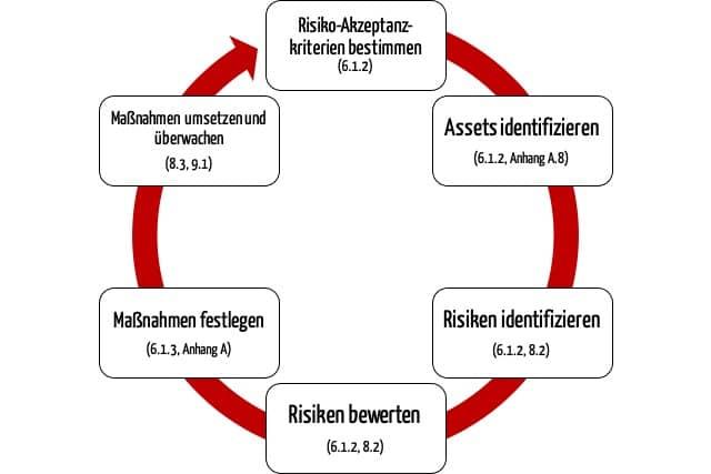 Zeichnung Zyklus zeigt: Die ISO 27001 fordert einen fortlaufenden Prozess zu Analyse, Bewertung und Beherrschung von Risiken für die IT-Sicherheit.