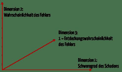 Grafik, die Koordinatensystem mit drei Achsen zeigt. Die Risikoprioritätszahl RPZ ist darin nicht erkennbar.