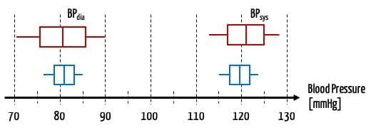 Grafik mit Box-Whisker-Plot, die verschiedene Genauigkeiten von Messgeräten illustrieren.