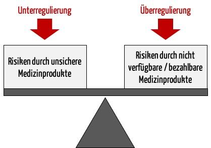Bild zeigt stilisierte Waage: Die Regulatory Science soll zu einem optimalen Verhältnis vom Nutzen und den Schäden durch Regulierungen beitragen