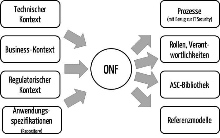 """Das """"Organization Normative Framework"""" der ISO 27034 bestimmt allgemeine Festlegungen wie Prozesse und die Bibliothek der """"Application Security Controls"""" (ASC). Diese Festlegungen sollen die Firmen spezifisch für ihre jeweilige Kontexte treffen."""