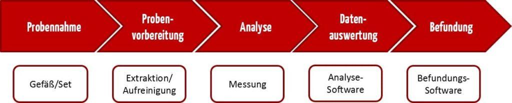 Diese Grafik stellt den Gesamtprozess der Untersuchung im medizinischen Labor dar: Probennahme (Gefäß/Set) > Probenvorbereitung (Extraktion) > Analyse (Messung) > Datenauswertung (Analyse-Software) > Befundung (Befundungs-Software)