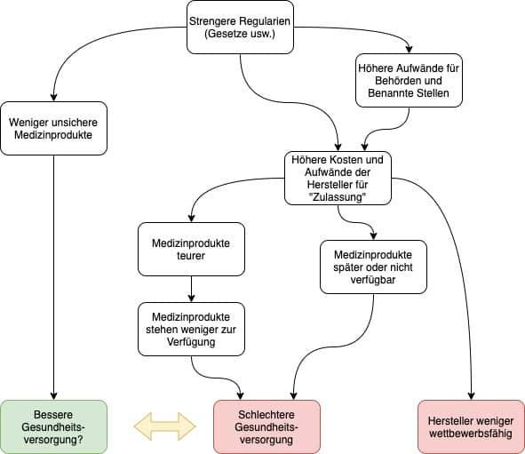 Ursache-Wirkungsdiagramm zeigt beispielhaft Abhängigkeiten und Auswirkungen von Regularien. Diese zu untersuchen ist die Aufgabe der Regulatory Science.