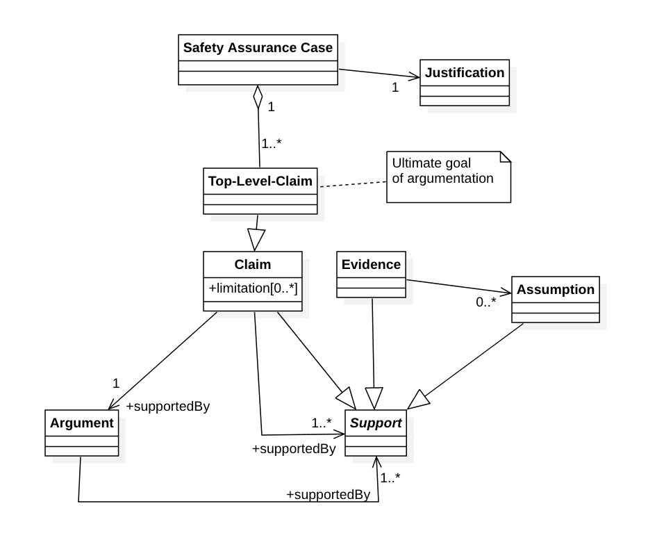 Bild zeigt UML Diagramm: Ein vereinfachtes Meta-Modell von Safety Assurance Cases, wie es sich aus der ISO 15026-2 ergibt