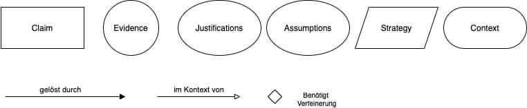 Übersicht über die Notationselemente der Goal Structuring Notation (GSN)