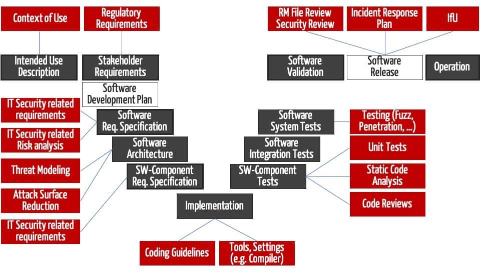 An den Secure Software Development Lifecycle angelehnter Entwicklungsprozess