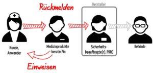 Bild zeigt schematisch Informationsfluss zwischen Kunden und Hersteller, den die Medizinprodukteberater gewährleisten müssen