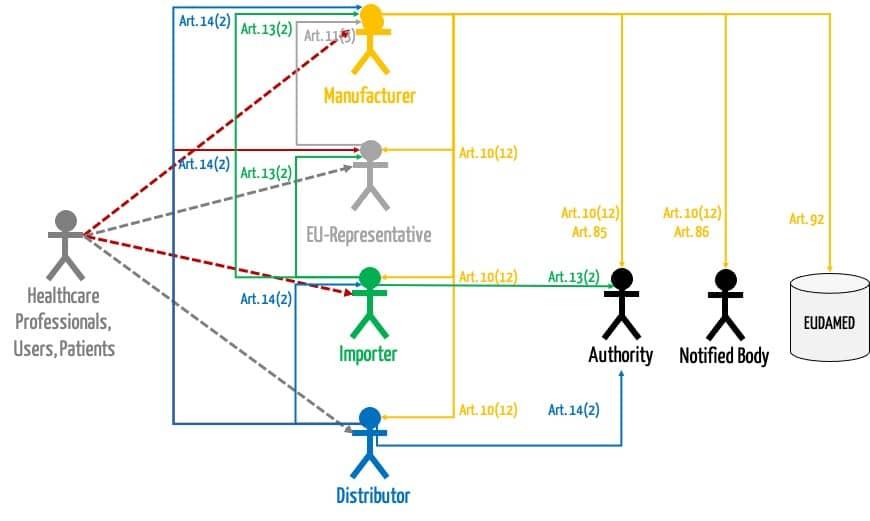 Grafik, die die Informationsflüsse zwischen Herstellern, Distributoren, Importeuren und Händlern aufzeigt. Insbesondere bei den rot markierten Informationsflüssen müssen die Medizinprodukteberater aktiv mitwirken.