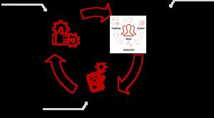 Bild zeigt drei Pfeile, die einen Kreis bilden und illustrieren, wie das User Centered Design einen Prozess darstellt, in dem die Kontextanalyse, das Design und dessen Evaluierung iterativ durchlaufen werden.