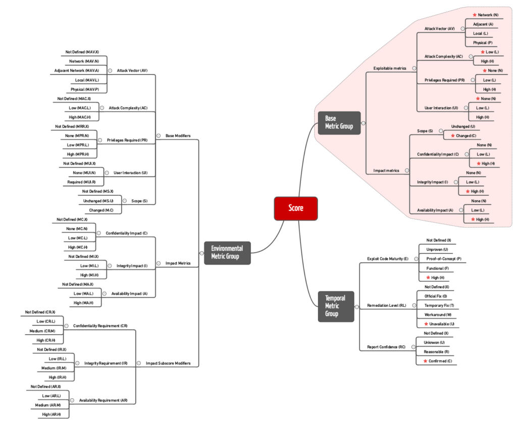 """Das CVSS unterscheidet mehrere Scores, in die jeweils verschiedene Metriken einfließen und die sich gegenseitig beeinflussen. In rot sind die """"Base Score Metrics"""" markiert, aus denen sich der """"Base Score"""" berechnet. Die roten Sterne bezeichnen die Werte, die den Score am meisten erhöhen."""