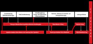 An dieser Stelle ist ein Schaubild über die Verzahnung des Entwicklungsprozesses mit dem Prozess der klinischen Bewertung zu sehen.