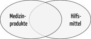 Venn-Diagramm: Abgrenzung von Medizinprodukten und Hilfsmittel