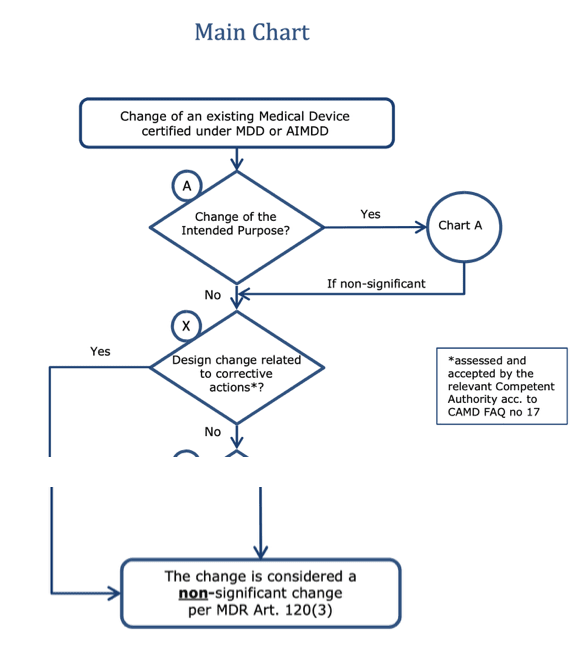 """Ausschnitt des Entscheidungsbaums aus MDCG-Dokument, das definiert, wann eine Design-Änderung """"non-significant"""" ist. Das ist bei Korrekturmaßnahmen der Fall. Und bei Vorbeugemaßnahmen?"""