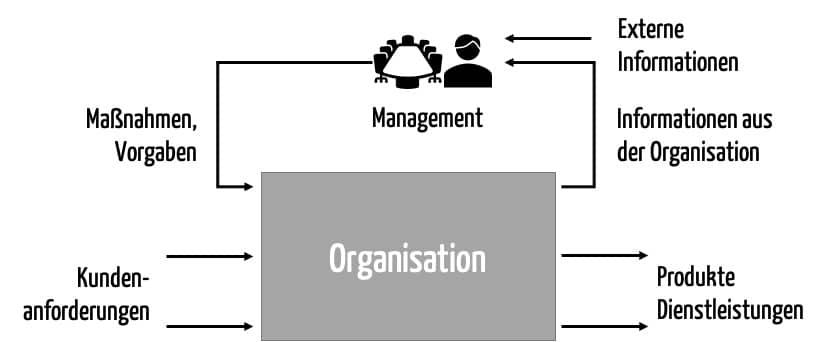 Schematische Darstellung: Das Management-Review als wichtiger Feedback-Loop