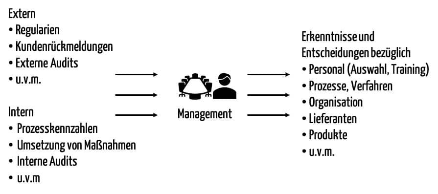 Die Inputs und Outputs der Managementbewertung