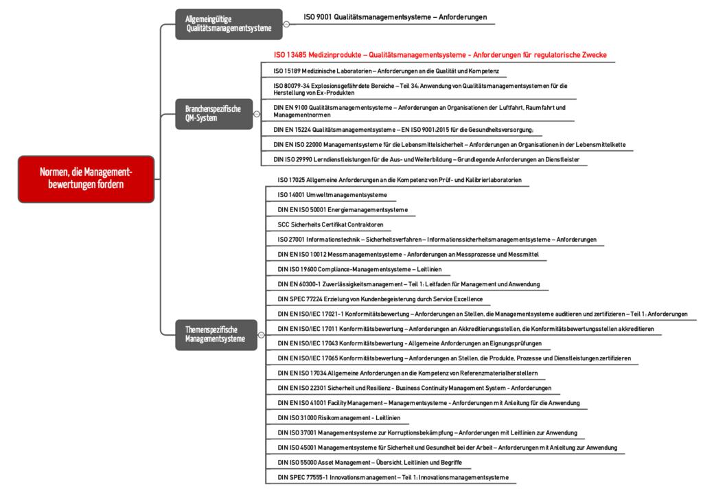Mindmap mit Übersicht über die Normen, die eine Managementbewertung verlangen (zum Vergrößern klicken)