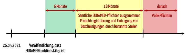 Die Übergangsfristen erlauben es, die Anforderungen im Kontext der EUDAMED nur stückweise zu erfüllen