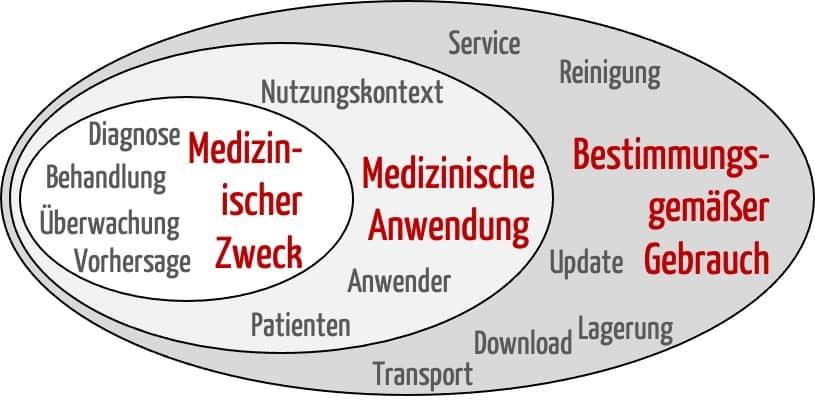 Bild zeigt Venn-Diagramm zur Abgrenzung von Zweckbestimmung (medizinischem Zweck + medizinische Anwendung) und dem sonstigen bestimmungsgemäßen Gebrauch