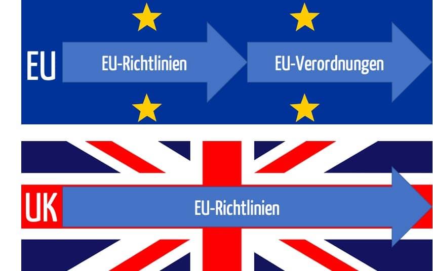Brexit: In Großbritannien gilt nach dem Brexit altes EU-Recht.