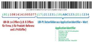 Format eines GS1-Codes