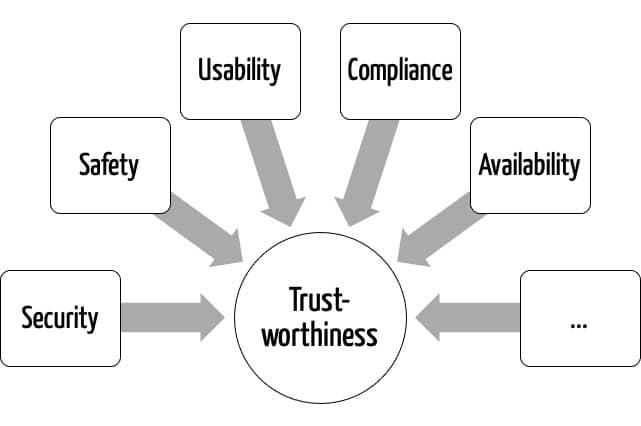 Aspekte der Vertrauenswürdigkeit bei KI-Systemen