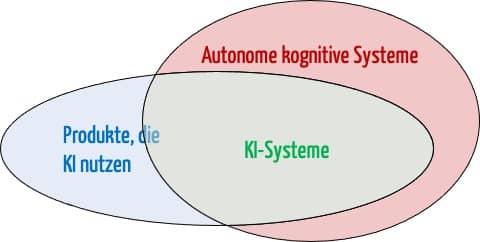 Venn-Diagramm zeigt die Abgrenzung: Autonome kognitiven Systeme, KI-Systeme und Produkte, die KI nutzen.