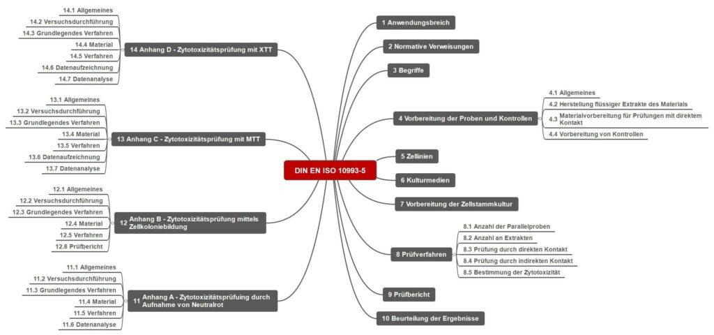 Bild zeigt Aufbau der EN ISO 10993-5 als Mindmap