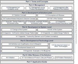 Übersicht über die Familie der Normen der VDE-AR-E 2842-61