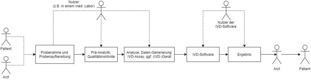 Gesamtprozess einer in-vitro diagnostischen Untersuchung. Die Kompatibilität mit relevanten Produkten, Systemen und Methoden muss durch die Verifizierung und Validierung von IVD nachgewiesen werden.