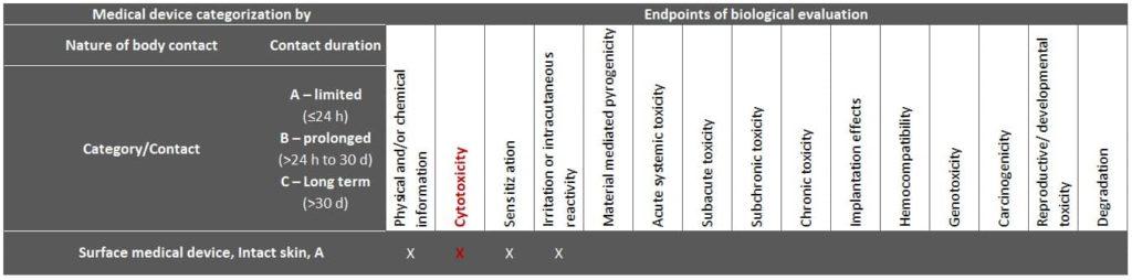 Exemplarische Darstellung der nach ISO 10993-1 geforderten Endpunkte für ein Medizinprodukt mit direktem Kontakt zu intakter Haut mit < 24h