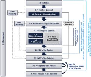 Die Anwendungsregel VDE-AR-E 2842-61 besteht aus mehreren Teilen, die den ganzen Lebenszyklus von KI-Systemen abdecken. Die Nummern beziehen sich auf die Teile / Bände dieser Anwendungsregel