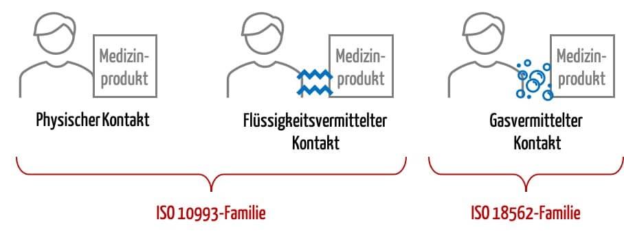 Abgrenzung der Anwendungsbereiche für die Normenfamilien ISO 10993 und ISO 18562