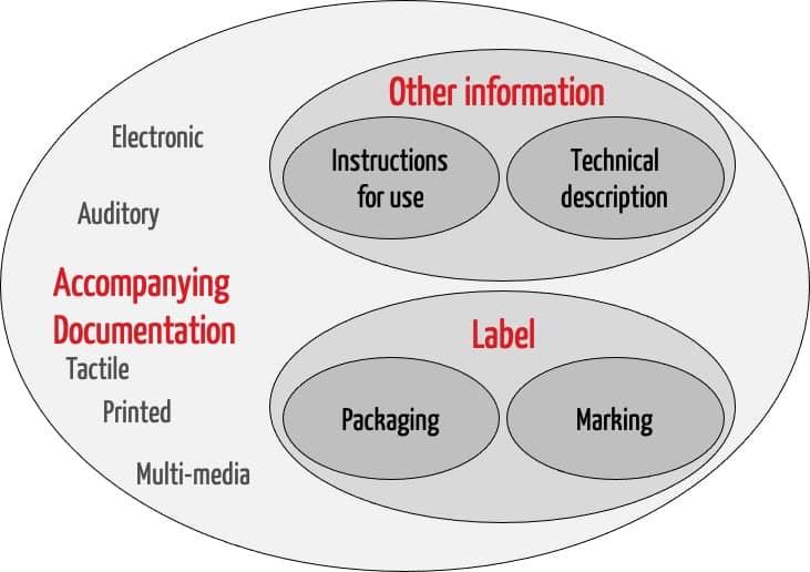 """Scope der ISO 20417:2021: Venn-Diagramm zeigt wie die """"Acompanying Informationen"""" das """"Label"""" und """"Other Information"""" enthalten"""