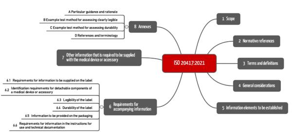 Kapitelstruktur der ISO 20417:2021 als Mindmap