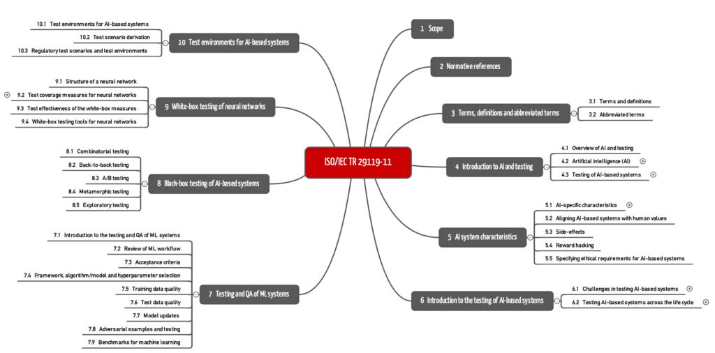 Kapitelstruktur der ISO/IEC TR 29119-11 als Mindmap