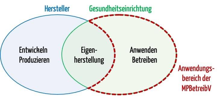 Das Venn-Diagramm verdeutlicht die Abgrenzung von MDR und MPBetreibV