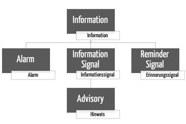 Taxonomie der Begriffe der IEC 60601-1-8: Information Signal, Reminder Signal, Alarm, Advisory