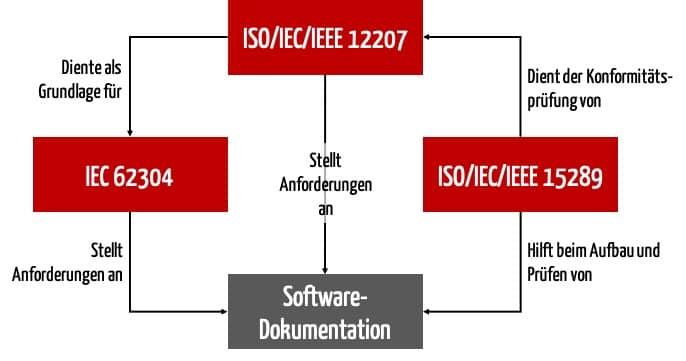 Skizze zeigt das Zusammenspiel der Normen IEC 62304, ISO 15289 und ISO 12207