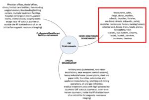 """Beispiele für Nutzungsumgebungen, die als """"Home Healthcare Environment"""" zählen (Quelle: 60601-1-2)"""