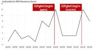 Anzahl publizierter MDCG Dokumente pro Quartal (Stand Juli 2021)