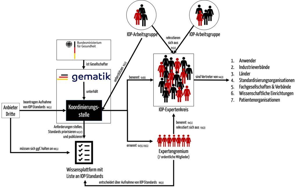 """Schematische Zeichnung zeigt, wie laut IOP Governance-Verordnung (GIGV) die Koordinierungsstelle, das Expertengremium, der IOP-Expertenkreis, die IOP-Arbeitsgruppen sowie die """"externen"""" Akteure zusammenspielen."""