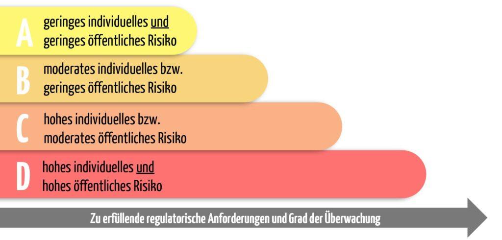 Die Zuordnung von IVDs nach der Faustregel des IMDRF.