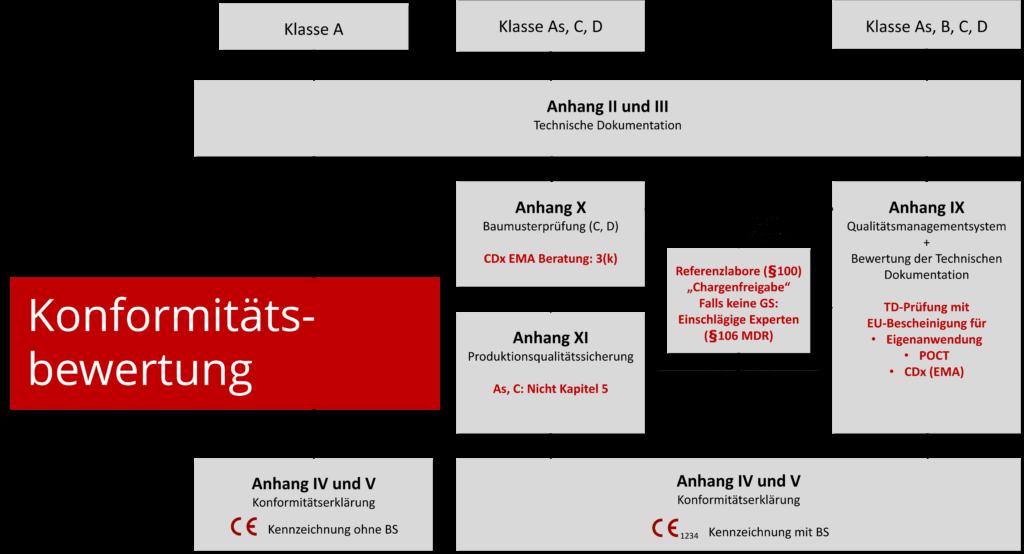 Flow-Chart, das die Schritte Schritte der Konformität nach Klassen erläutert.