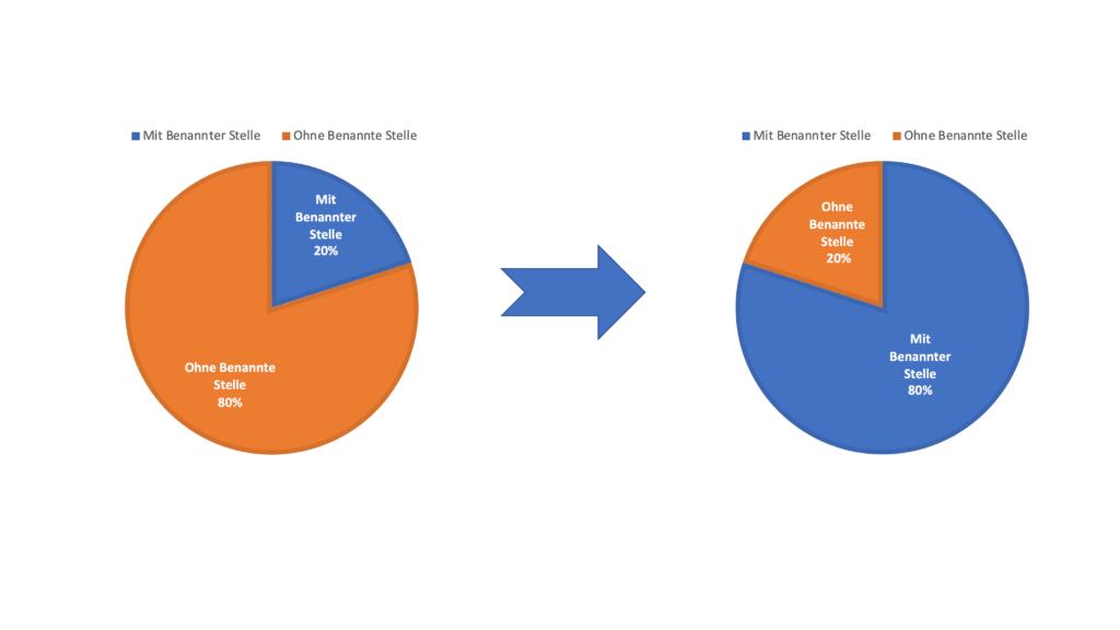 Grafik die die Entwicklung der Überprüfung von IVDs durch benannte Stellen darstellt.